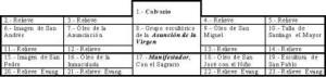 14. Tabla 2.- Ubicación de los elementos del Retablo de Montehermoso