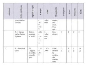 Organigrama Ic