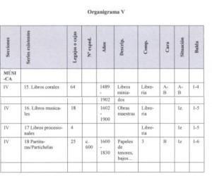 Organigrama V