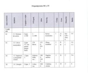 Organigramas III y IV